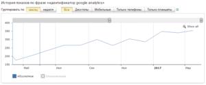 Статистика Wordstat по запросу - идентификатор Google Analytics