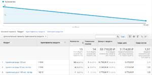 Отчеты по электронной торговле в Google Analytics