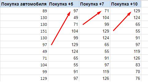 Таблица с выгрузкой оффлайн конверсий