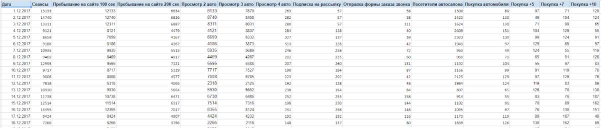 Данные для корреляционного анализа