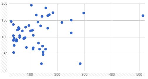 Отсутствие линейной зависимости и наличие выбросов в данных