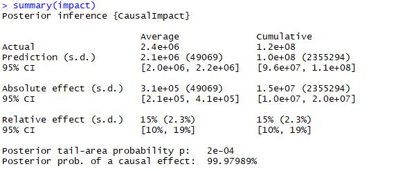 Статистика пакета CausalImpact R