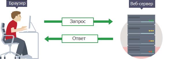 Схема взаимодействия клиент - сервер