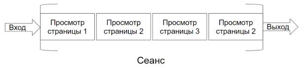 Структура сеанса