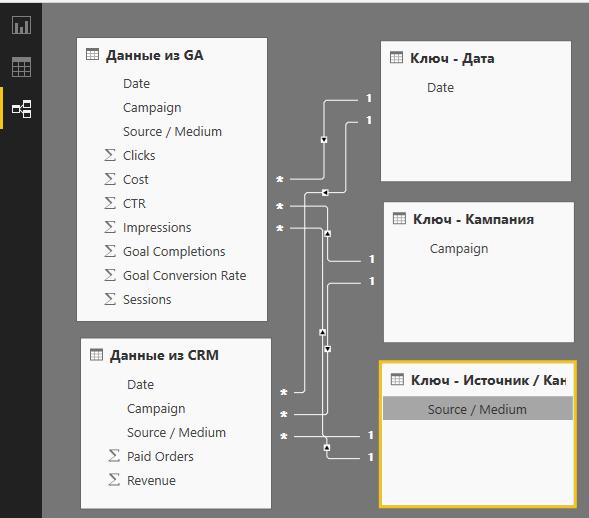 Готовая модель данных