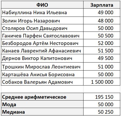Расчет среднего арифметического, моды и медианы