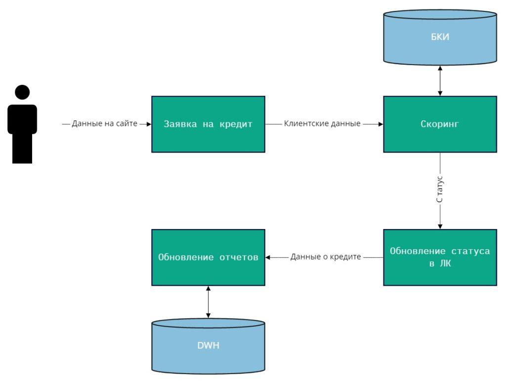 Схема транспорта данных