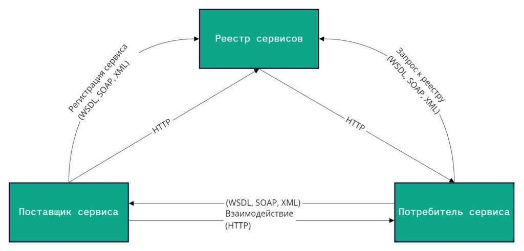 Схема сервис-ориентированной архитектуры